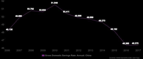 China Savings rate CEIC