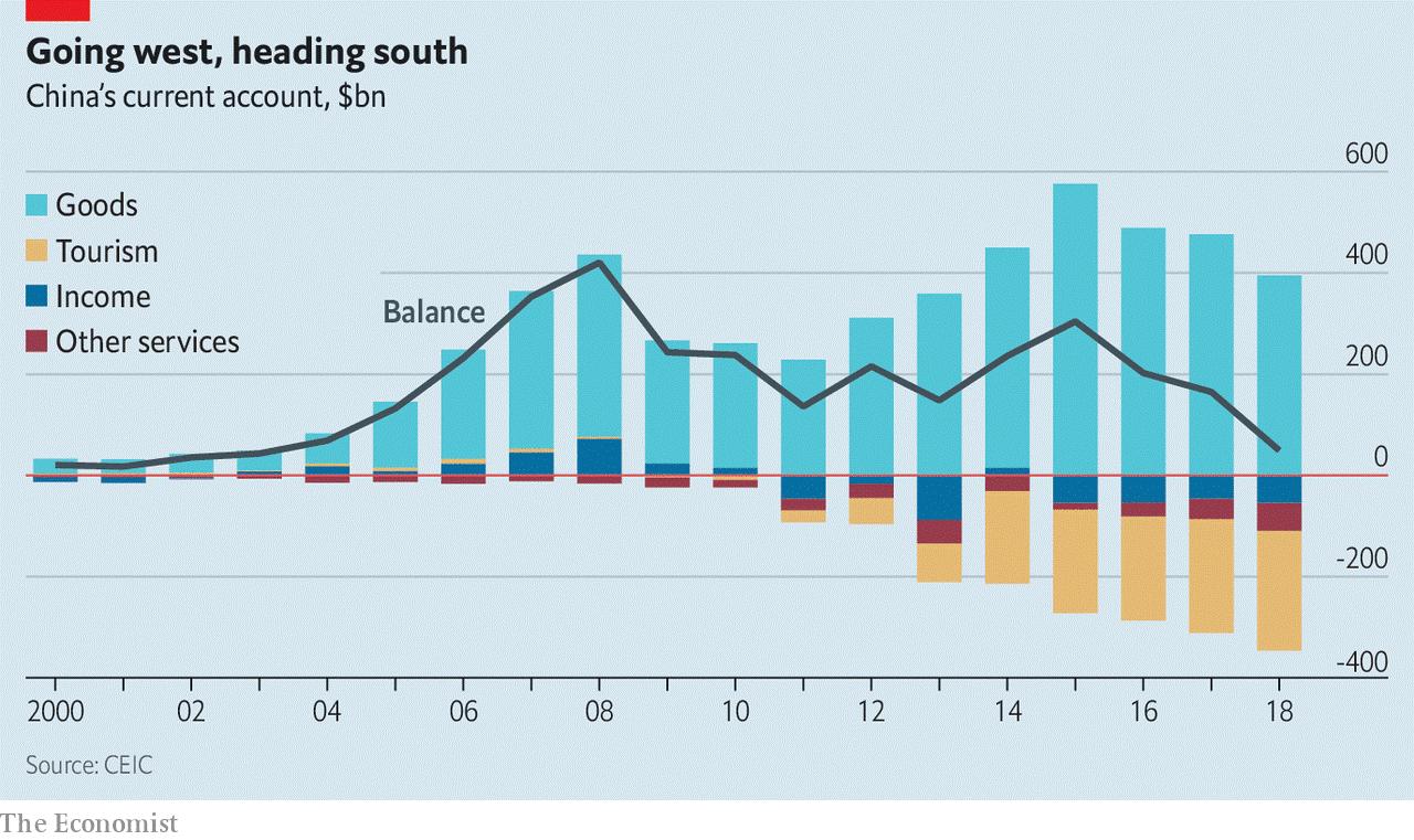 Economist China CA