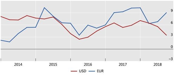 Capital Flows – is a reckoningnigh?
