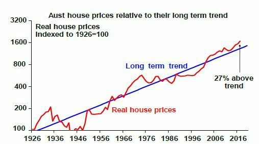 AMP Capital - Australian housing since 1926