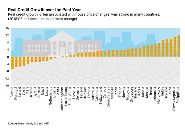 creditgrowth IMF, Haver Analytics