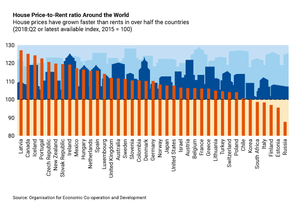 pricetorent IMF, OECD