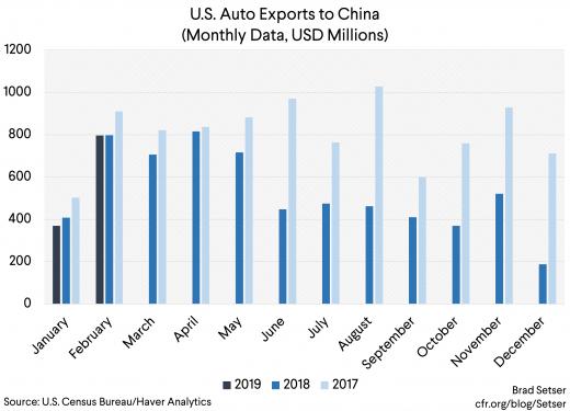 Auto Exports to China