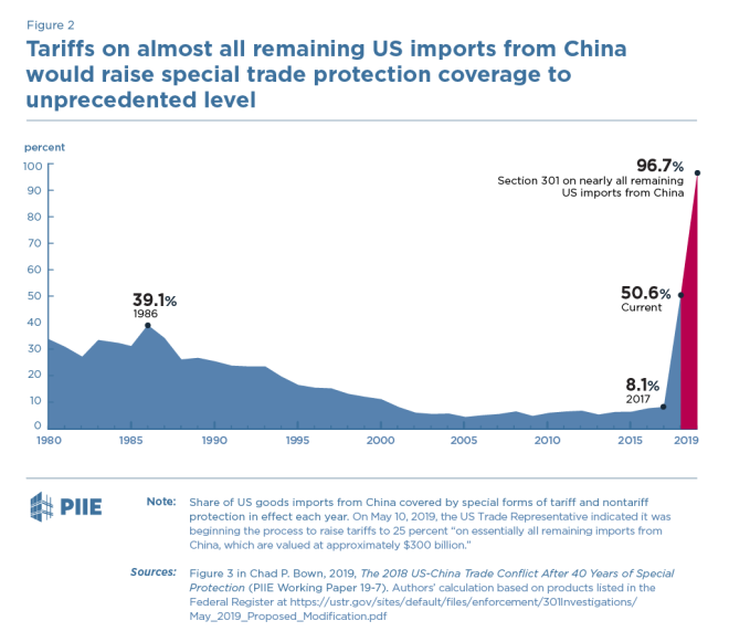 Sino-US Tariff update since May 1oth 2019