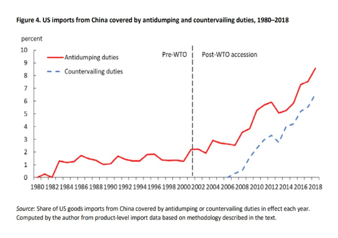 US China countervaling tariffs 1980 to 2018