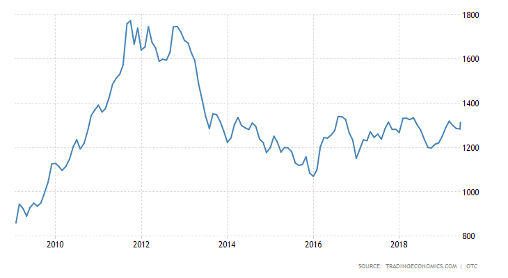 commodity-gold 10 year