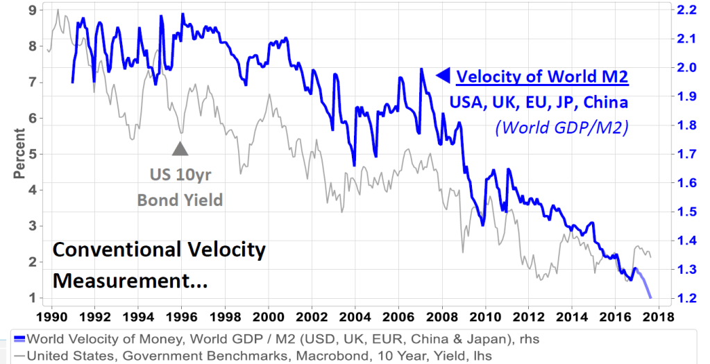 The global collapse of velocity of circulation of money supply