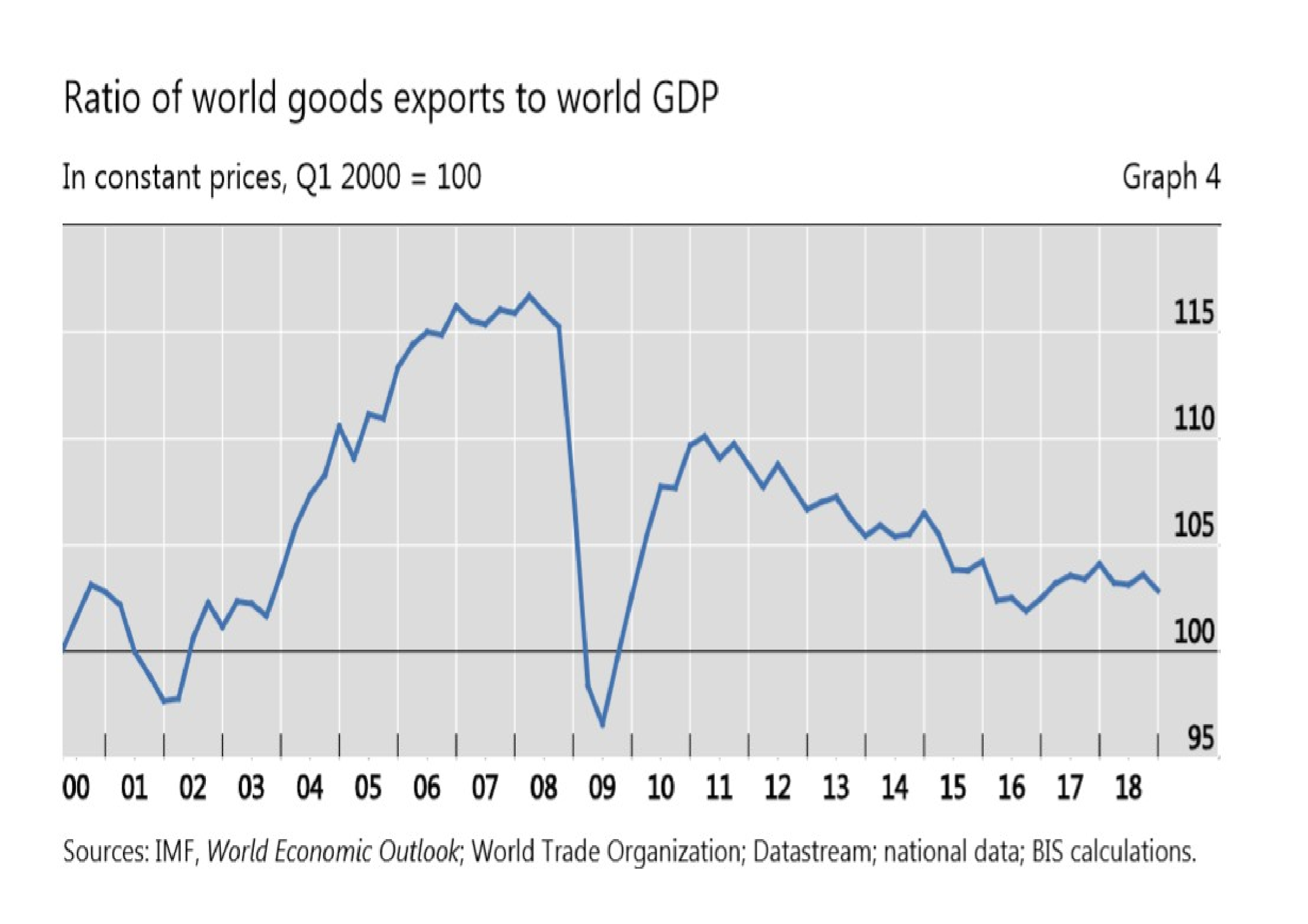 Ratio of World Goods to GDP 2000 - 2018