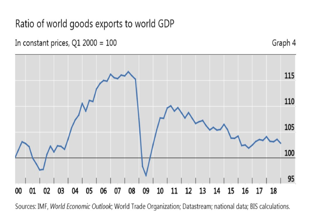 Ratio of world goods exports to world GDP