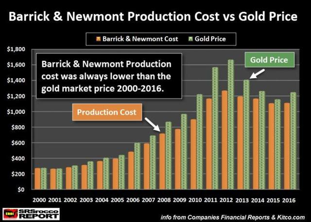saupload_Barrick-Newomnt-Production-Cost-vs-Gold-Price_thumb1