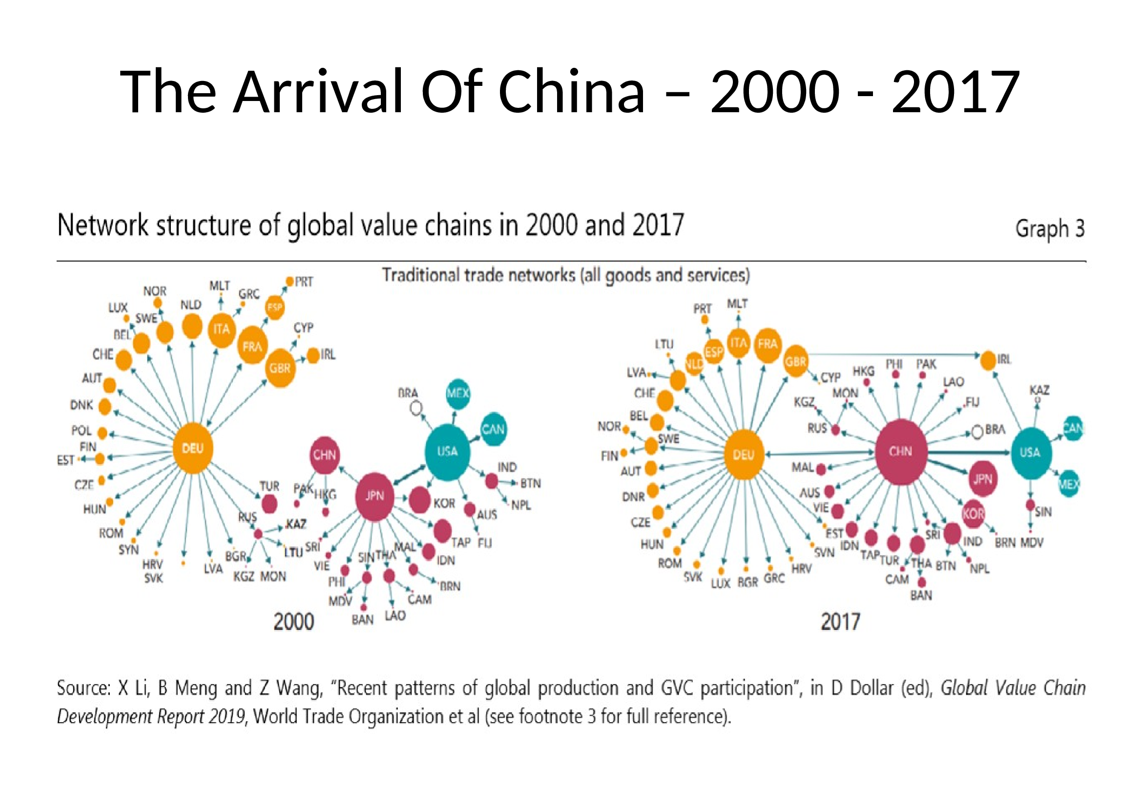 The Arrival Of China 2000-2017