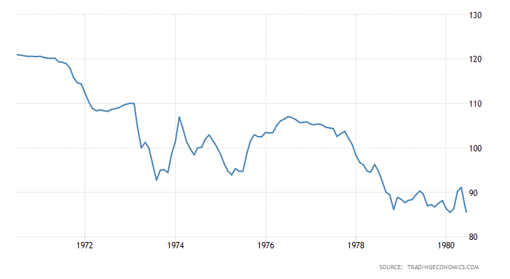USD Index 1971 - 1981