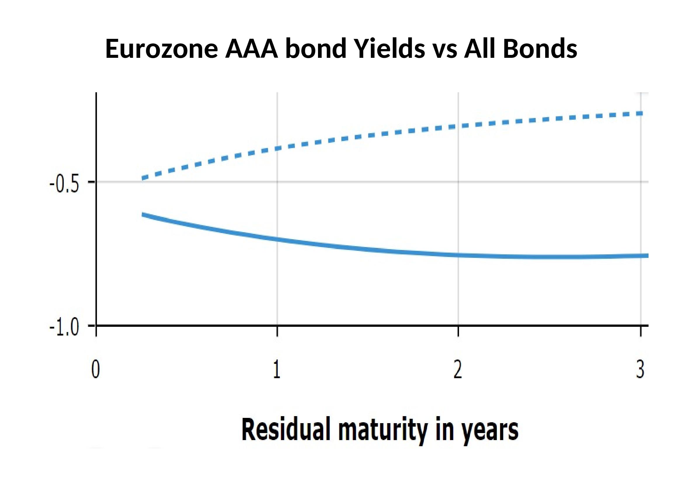 Eurozone AAA bond Yields vs All Bonds - ECB