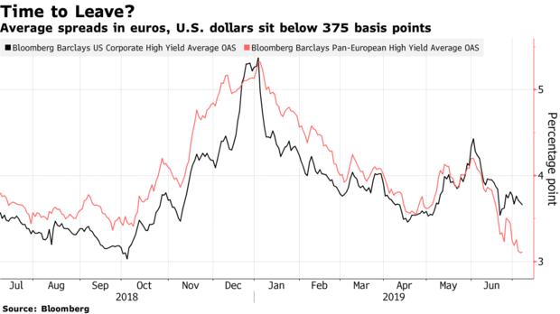 US vs EZ HY - Bloomberg