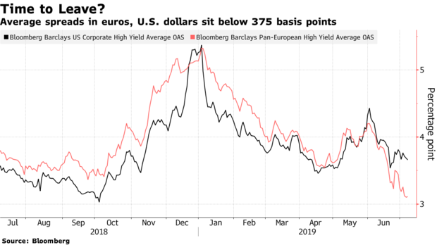 US vs EZ HY - Bloomberg