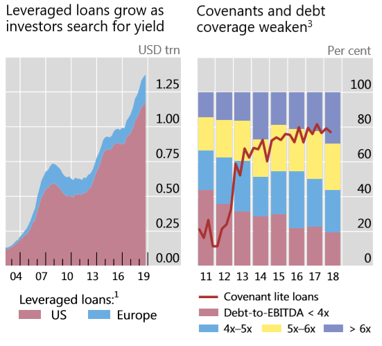 Leveraged Loans – History Rhyming?