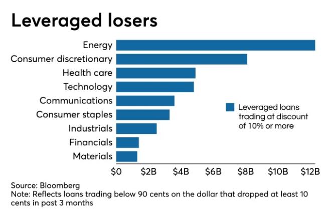 Leveraged Loans