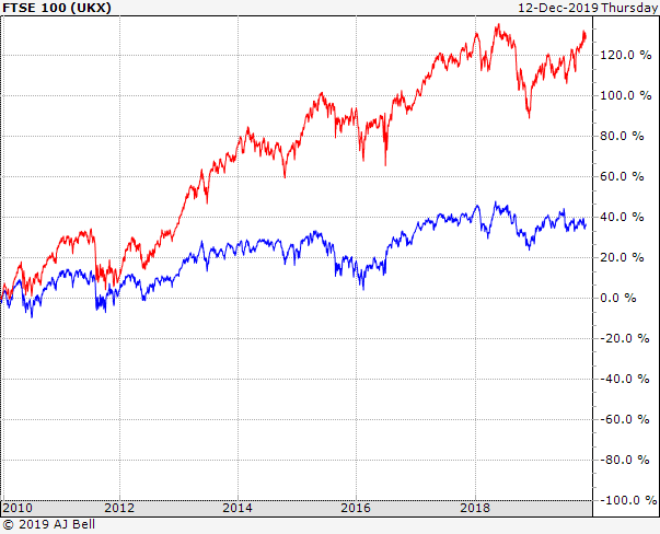 FTSE 100 vs 250 10yr