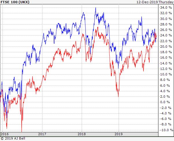 FTSE 100 vs 250 - 4yr