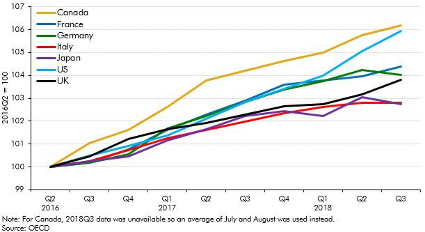 GDP comparison since 2016