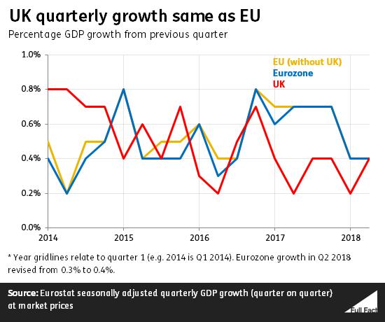 GDP UK v EU