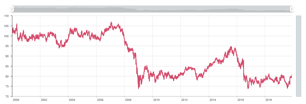 Sterling Effective Exchange Rate since 2000