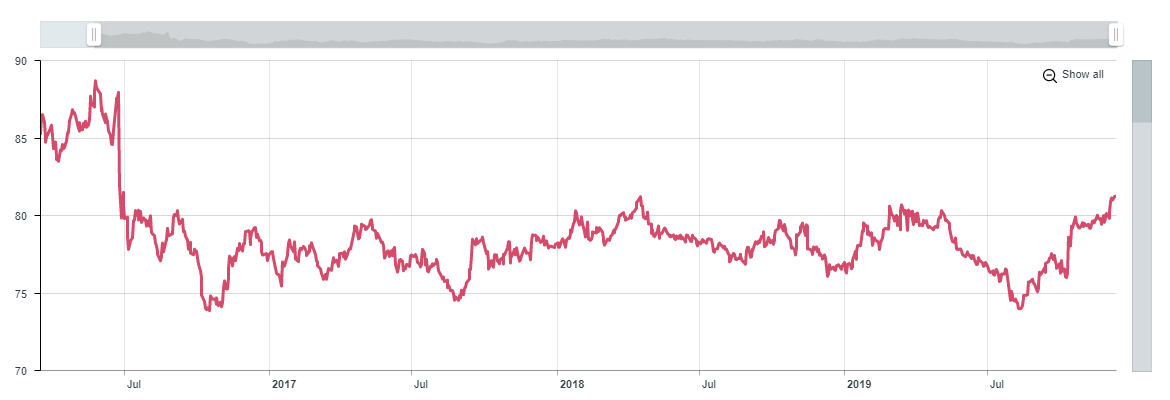 Sterling Effective Exchange Rate since 2016