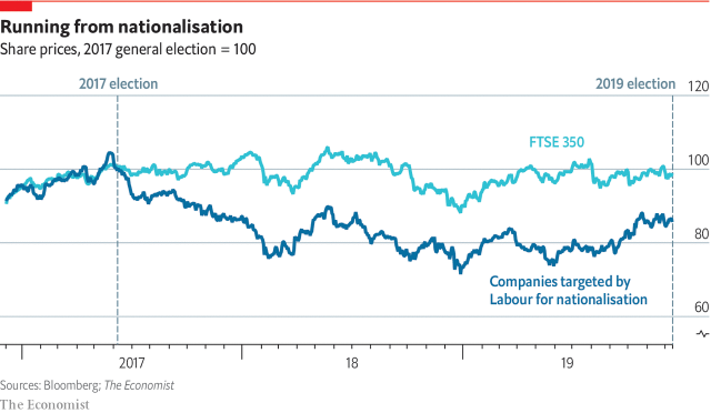 UK Nationalisation Tragets v FTSE 350