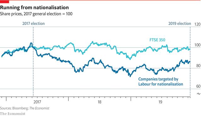 UK Nationalisation Tragets v FTSE 350