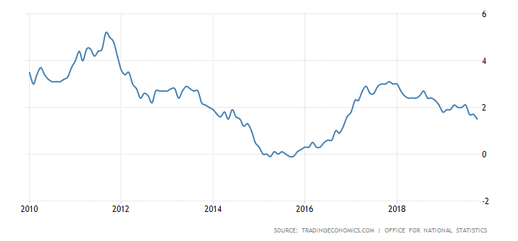 united-kingdom-inflation-cpi since 2010