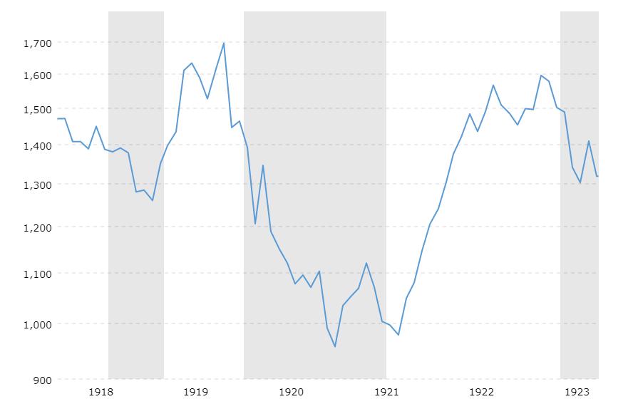 dow-jones- 1918 to 1923 Macrotrends