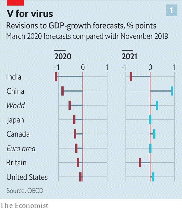 Economist GDP revisions from Q4 2019 to Q1 2020 OECD