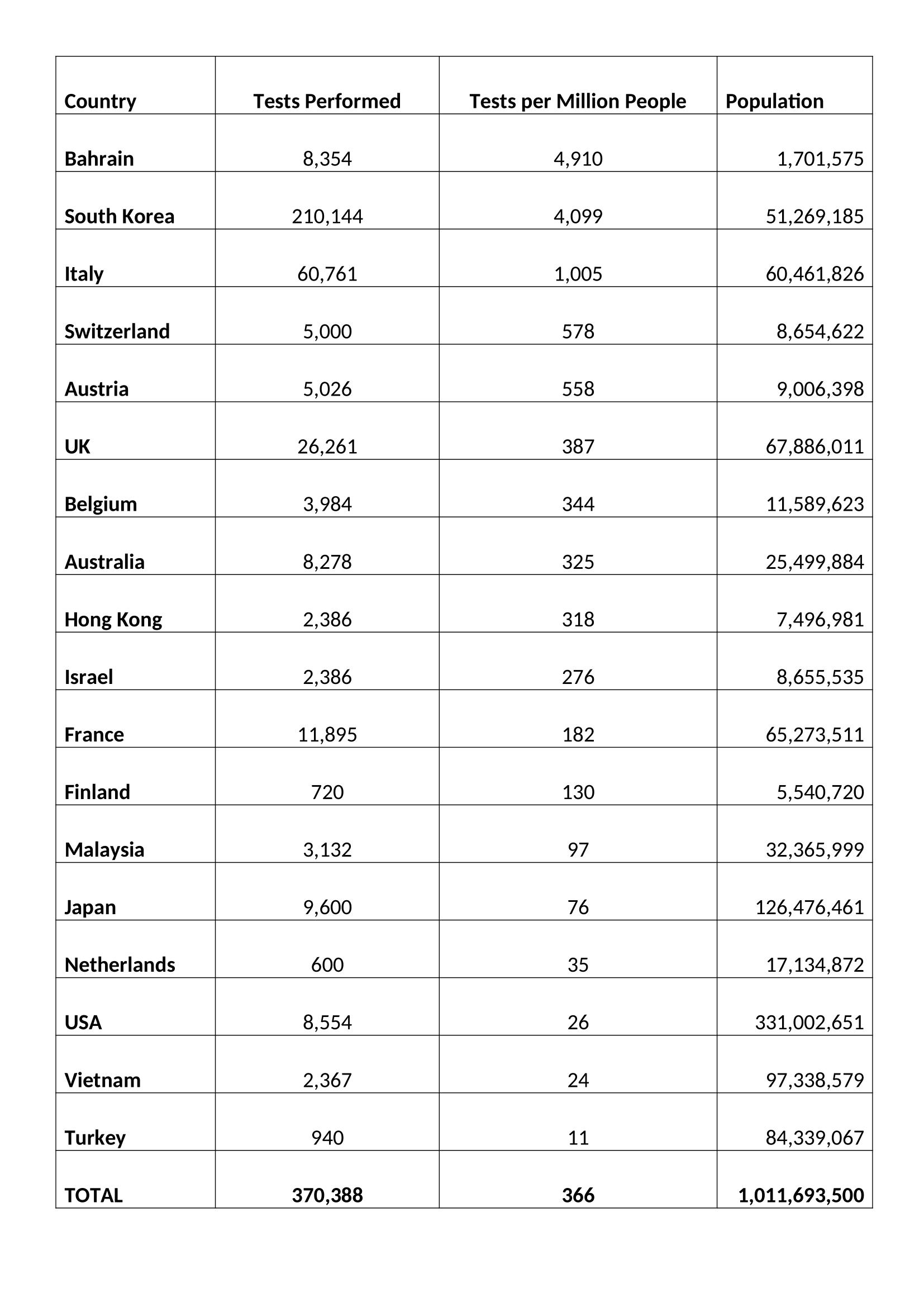 Testing for COVID-19 - 9-3-2020 - Worldometer.com