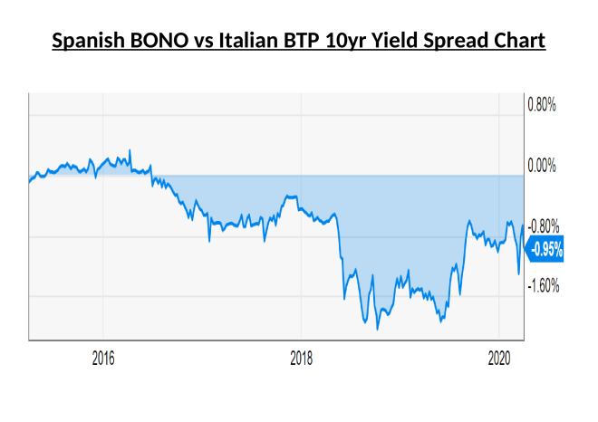 Spanish BONO vs Italian BTP 10yr Yield Spread Chart - March 31st 2020