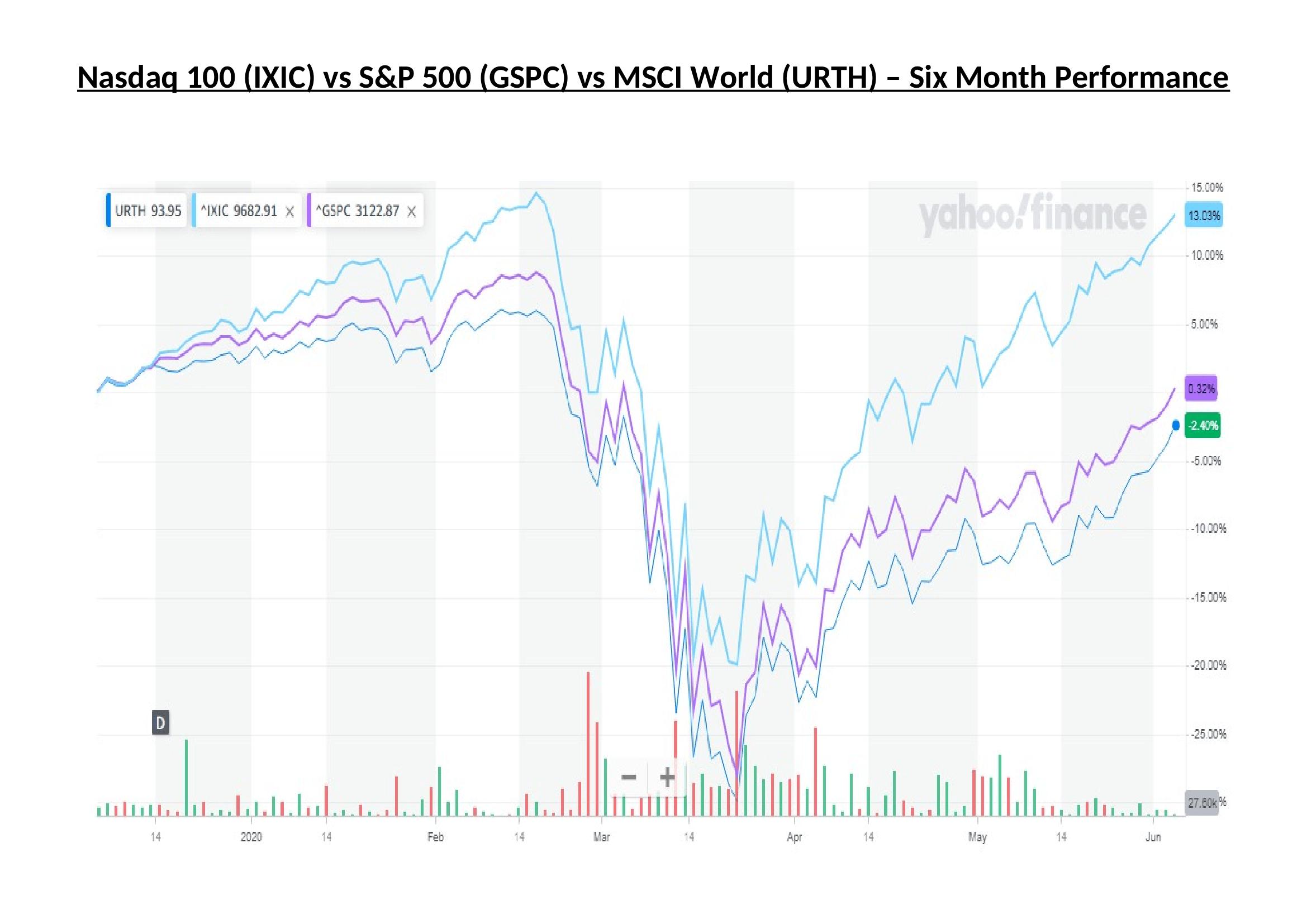 Nasdaq 100 v SPX v MSCI - Yahoo Finance (1)