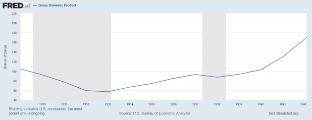 When does a recession become adepression?