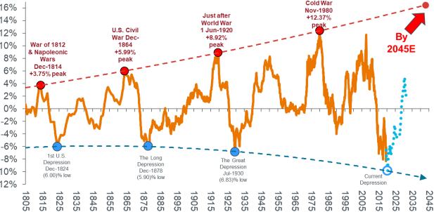 Commodities, Supply-chains and Structural Changes inDemand